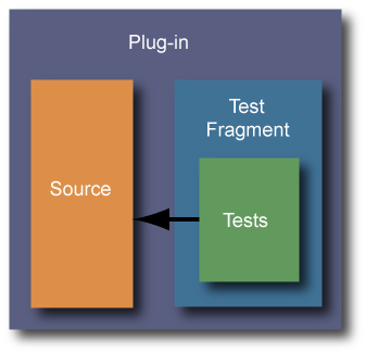 Placing test code in a fragment