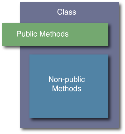 class-encapsulation